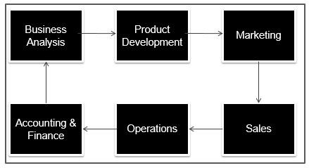 Flow of Business Functionals
