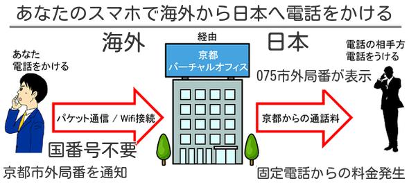 ブラジルと日本専用国際電話アプリ