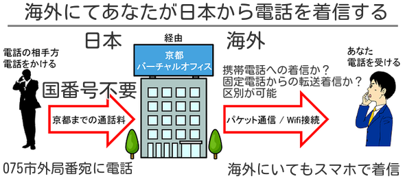 イギリスと日本専用国際電話アプリ