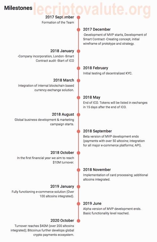 bitcoinus opinioni come funziona ICO 2018-2020