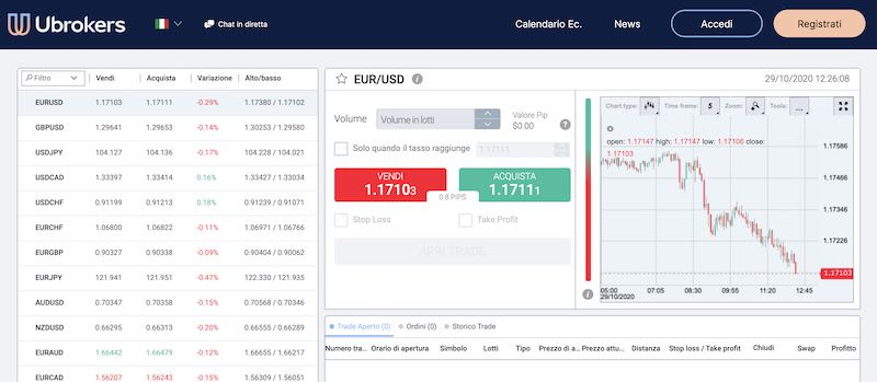 ubrokers trading come funziona asset