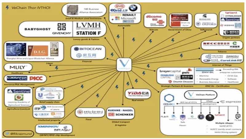 vechain partnership collaborazioni