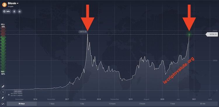 trading bitcoin previsioni 2020 a breve termine