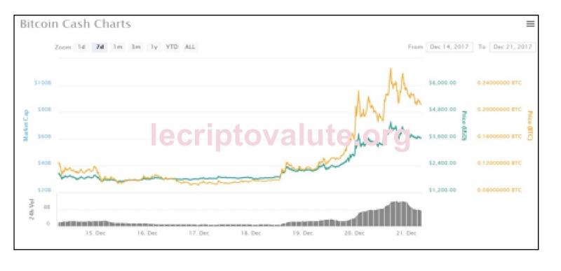 bitcoin cash andamento criptovaluta 2017