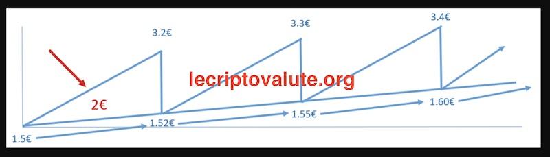algoritmo dt coin come funziona