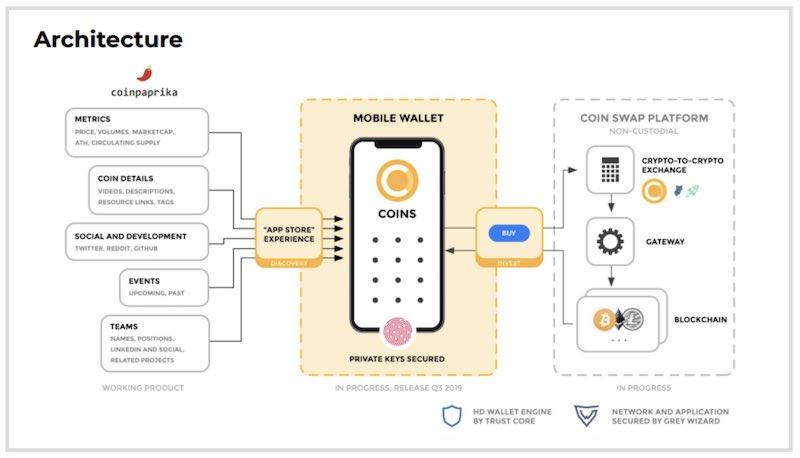 coinpaprika architettura app