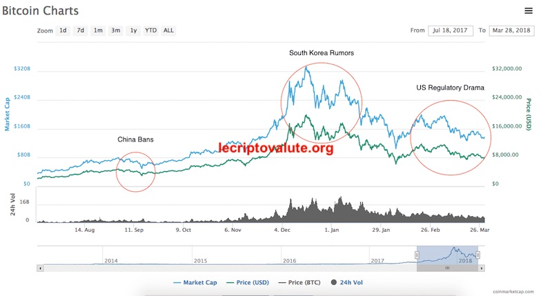 bitcoin criptovaluta grafico storico