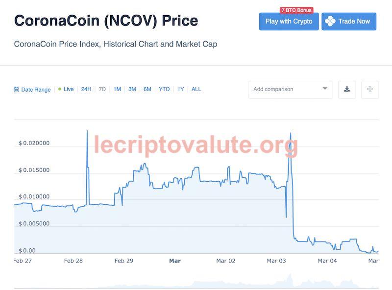 quanto vale un coronacoin prezzo valore