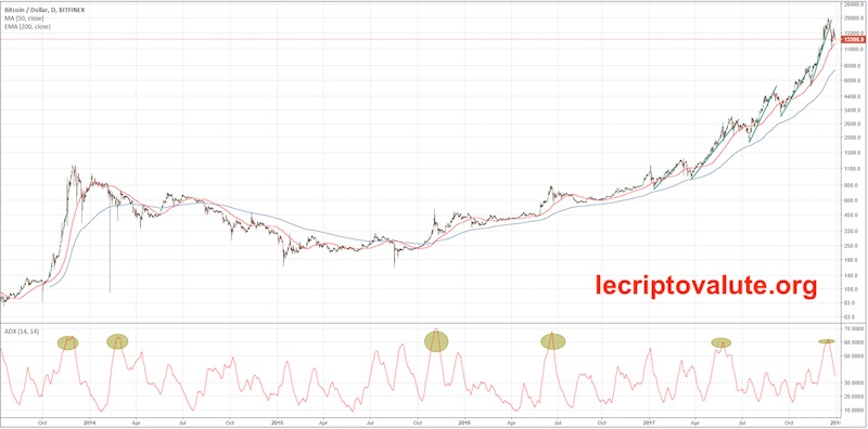indicatore adx come funziona con il trading bitcoin
