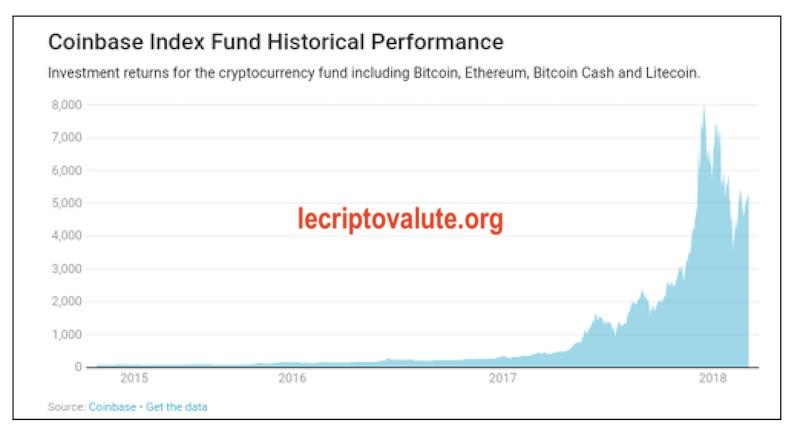 coinbase index fund negli anni