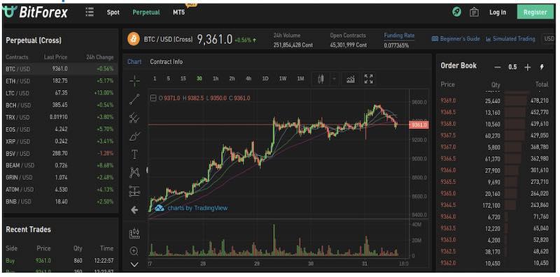 bitforex trading piattaforma margine leva