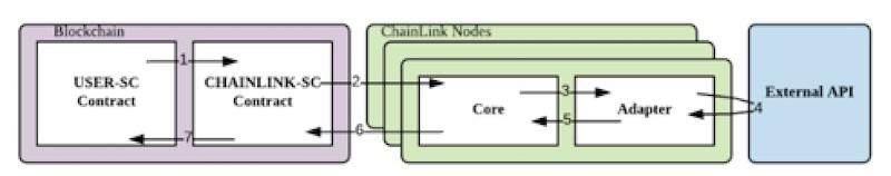 chainlink come funziona