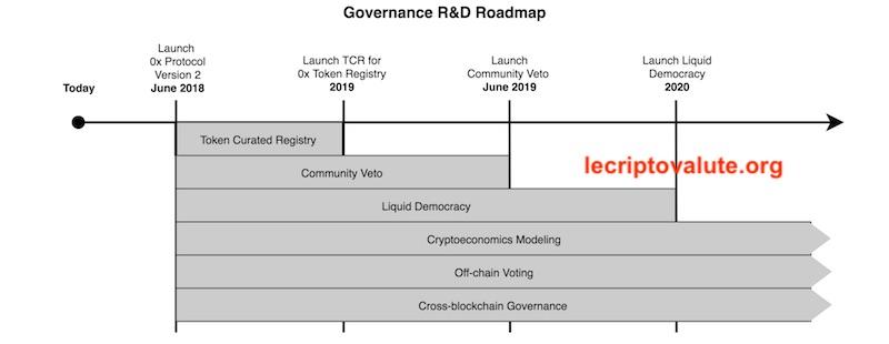 roadmap 0x protocol