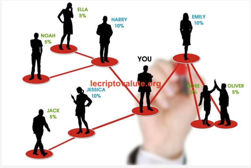 ibull trade schema piramidale ponzi truffa