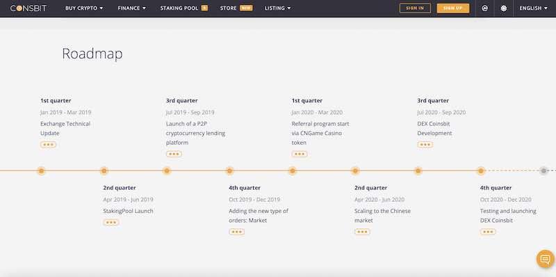 coinsbit roadmap