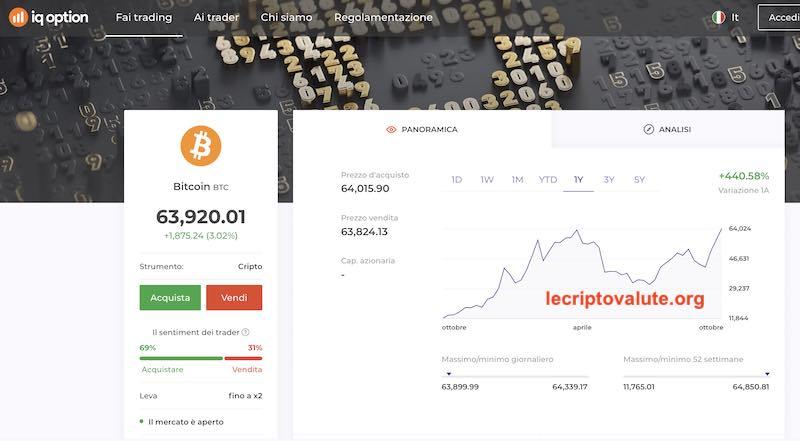 trading bitcoin 2021 previsioni