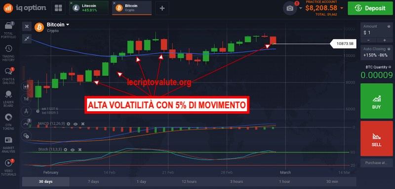 comprare bitcoin rischio volatilità