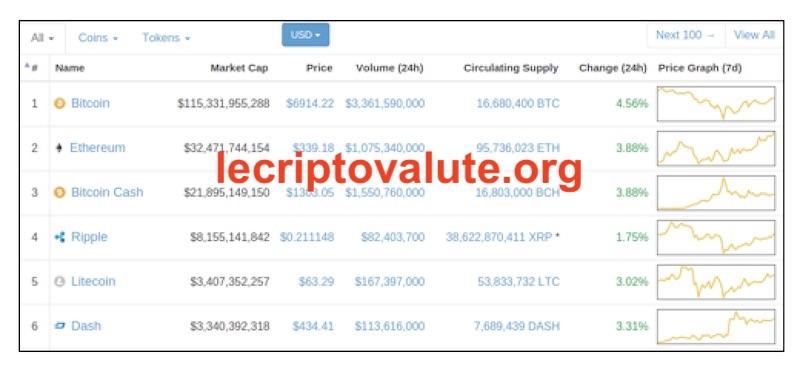 ripple quotazione capitalizzazione di mercato 2018