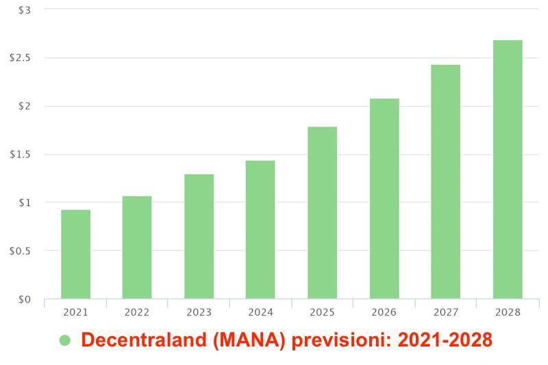 decentraland previsioni