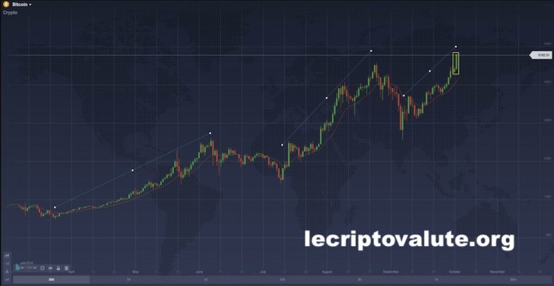 grafico trading bitcoin 2018