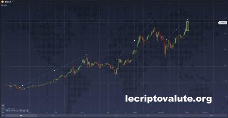 grafico trading bitcoin 2020