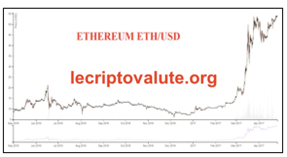 ethereum previsioni 2018 transazioni