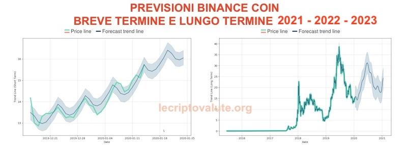 binance coin previsioni