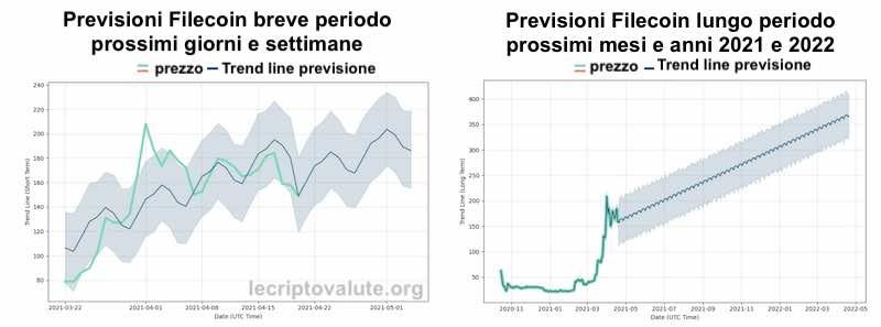 filecoin previsioni