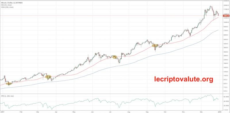 indicatore media mobile esponenziale ema per trading bitcoin