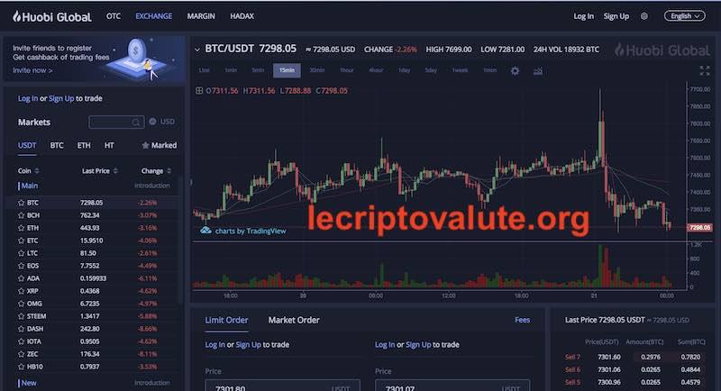 Huobi ProExchange Borsa di criptovalute: come funziona nel dettaglio