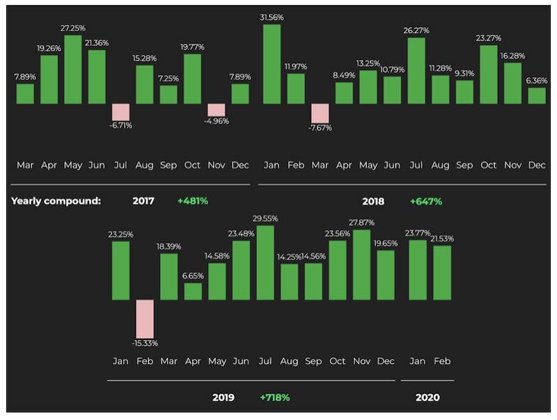 world markets conto gestito ai trading managed account