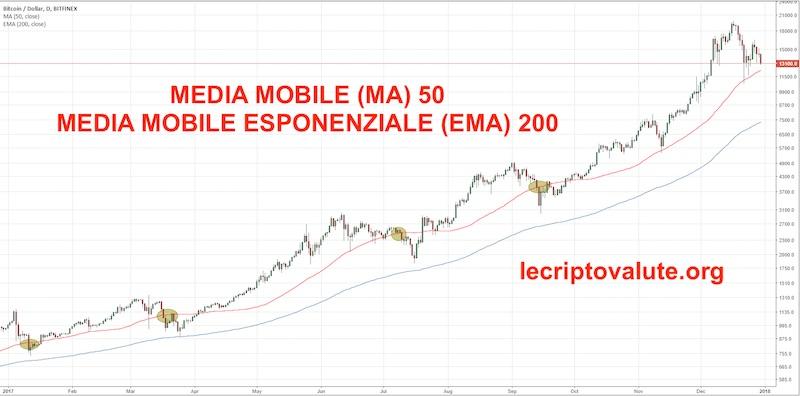 indicatore trading bitcoin media mobile semplice a 50 giorni