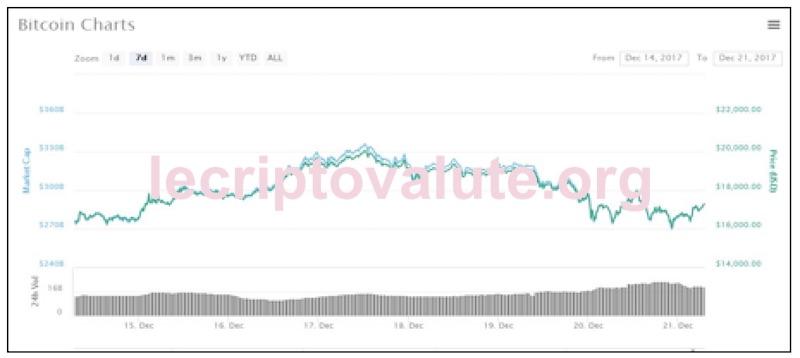 bitcoin grafico andamento criptovaluta