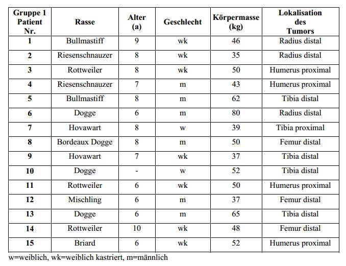 Blutbild Abkürzungen Liste