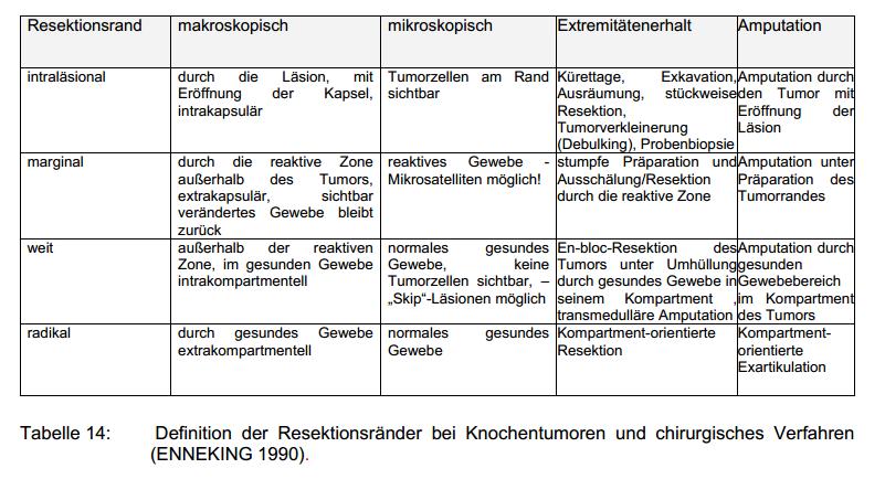 Zum Osteosarkom - Eine vergleichende Literaturstudie - Osteosarkom ...