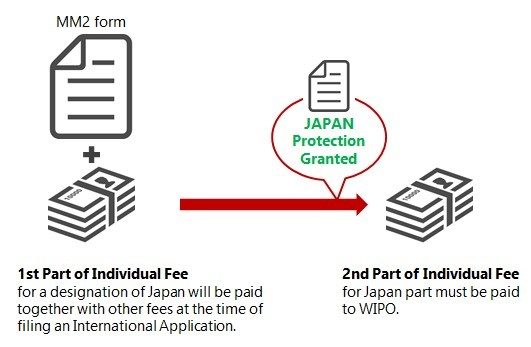 Madrid Protocol: Second Part of Individual Fees to be payable for a designation of Japan
