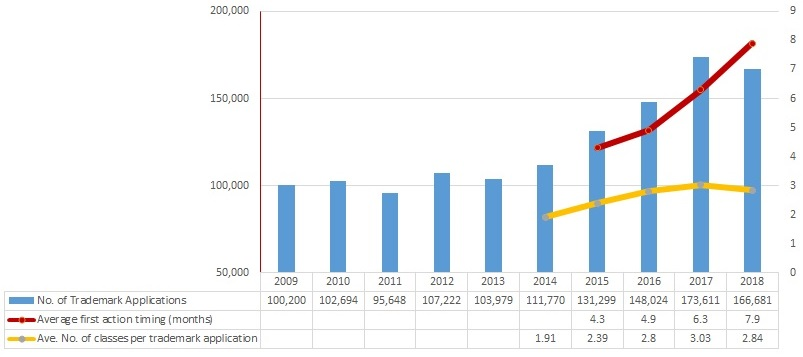 Total number of trademark applications filed to the Japan Patent Office and FA timing