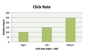 Efficacité des zones de boutons : le bas de page l'emporte - Canopy Labs