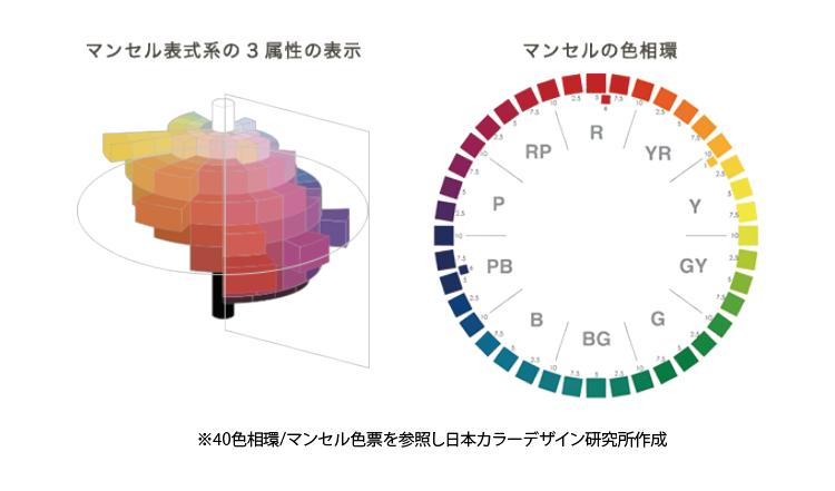 デザインノート「色の話」