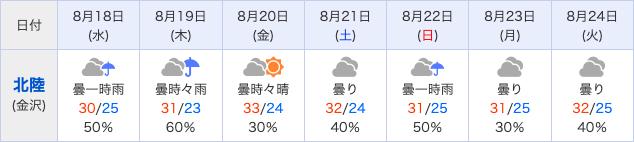 Yahoo週間天気予報