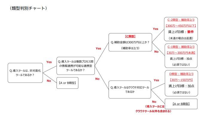IT導入補助金類型判別チャート