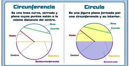 LÍNEAS PRINCIPALES DE CIRCUNFERENCIA Y CÍRCULO
