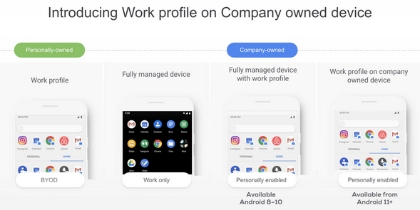 Introducing the work profile on company-owned devices
