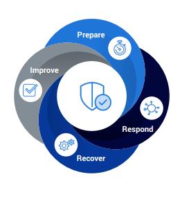 Manage Any Critical Event: Prepare, improve, respond, recover