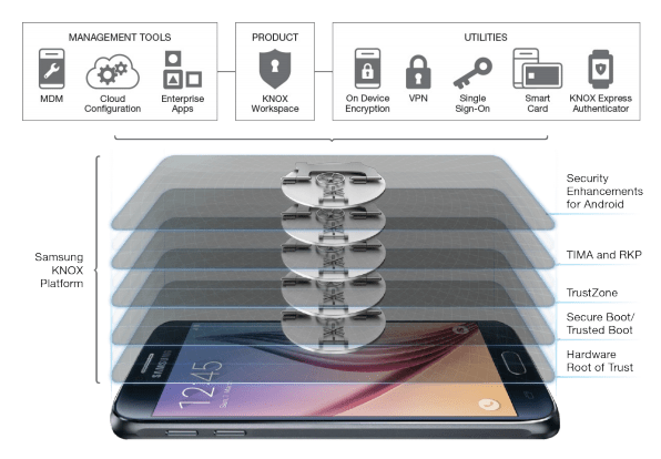 Mobile Device Management (EMM) by Samsung Knox Manage - Enterprise