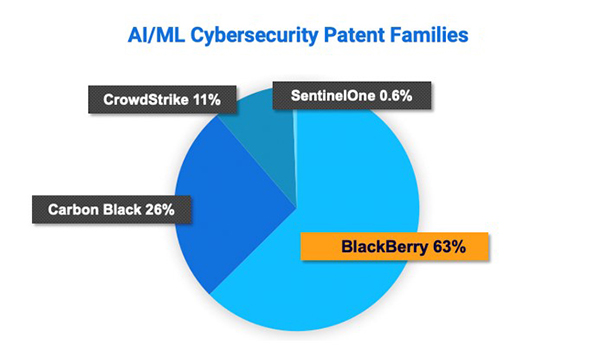 AI/ML Cybersecurity Patent Families
