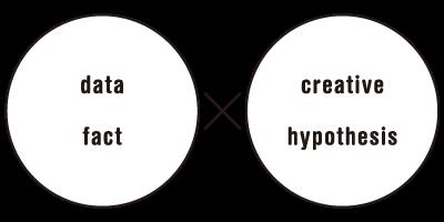 データとクリエイティブで客観的な視点と直観的な視点をバランスよく持ちます。