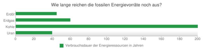 fossile energievorräte