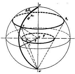 Figura 9.22 - Carta Stereografica Polare