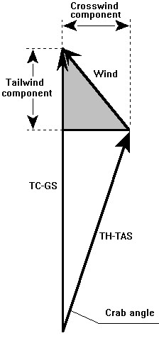 Figura 13.14 - Crosswind e Tailwind